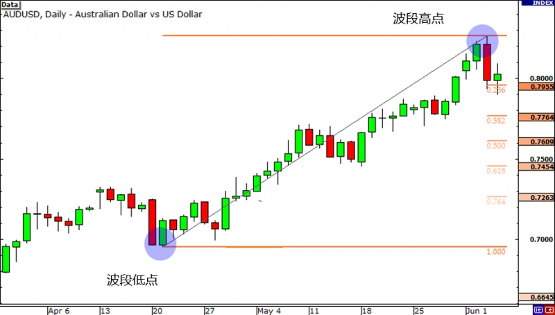 名稱:  grade3-fibonacci-retracement-uptrend-start2.jpg