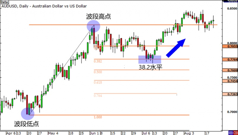 名稱:  grade3-fibonacci-retracement-uptrend-end2.jpg