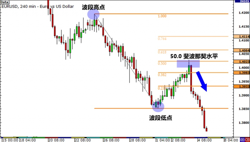 名稱:  grade3-fibonacci-retracement-downtrend-end2.jpg